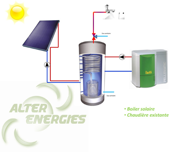 Boiler Solaire